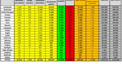 29 aprile Coranavirus dati Italia