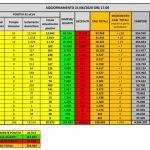 21 giugno bollettino coronavirus in Italia: 24 morti, 224 nuovi contagi